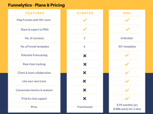 Funnelytics pricing