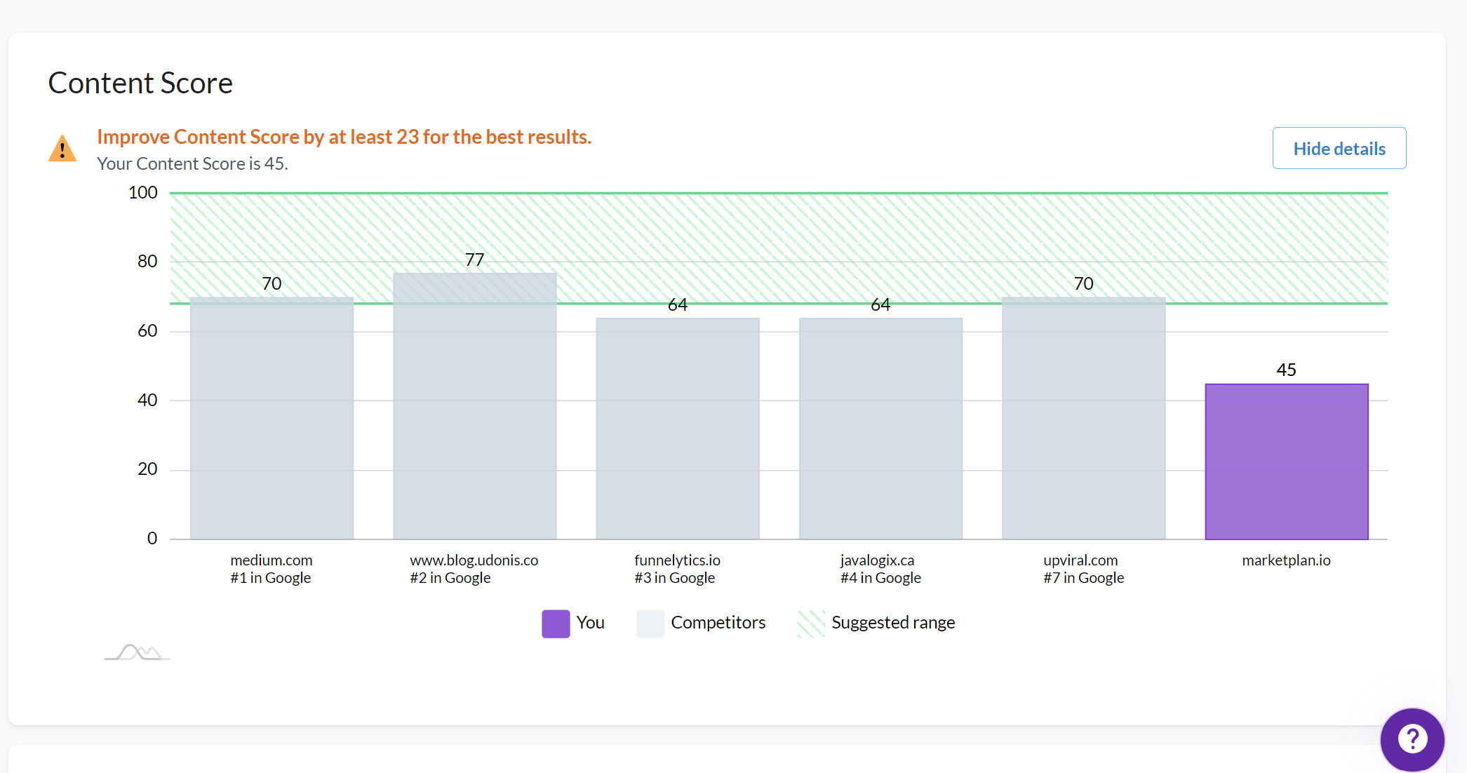 Surfer SEO - Content Audit with Content Score